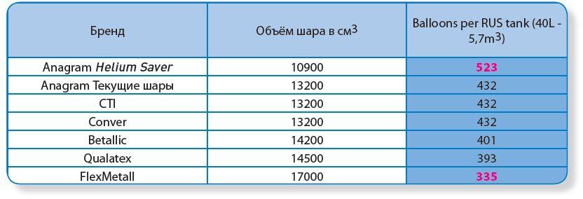 Таблица степеней фото позволит нам